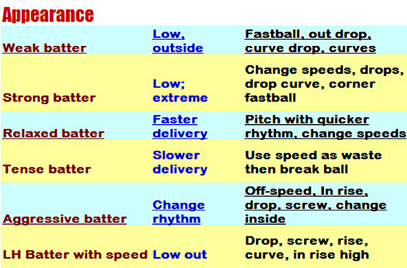 Beautiful Pitching Chart Gallery  Best Resume Examples And Complete