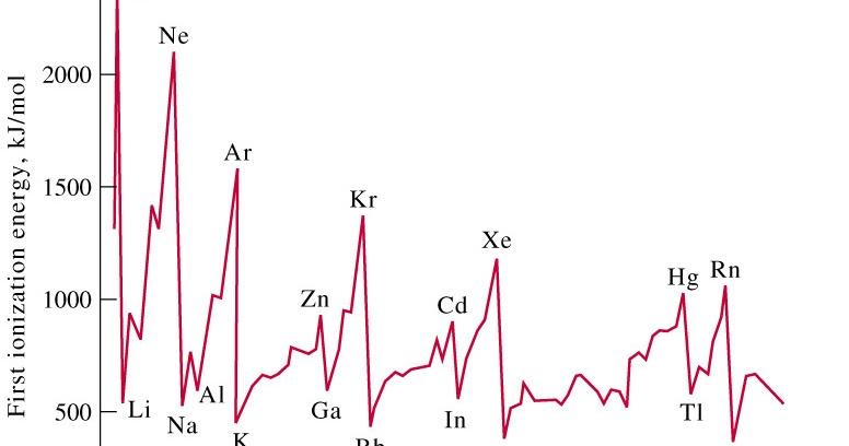 Penjelasan Energi Ionisasi Kimia Sma Soal Sbmptn 2018 Dan Pembahasan Prediksi