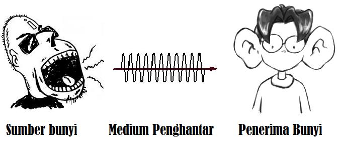 Ilustrasi sinyal audio