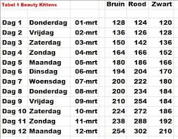 Gew Tabel 1: Kittens Beauty