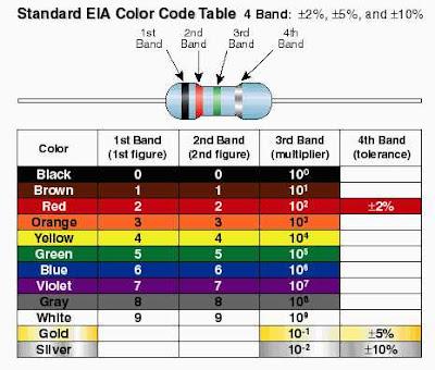 tabel warna untuk skema 4 pita warna