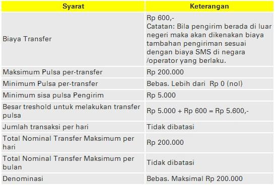 Cara Transfer Pulsa Axis, Indosat IM3 Dan Three 3