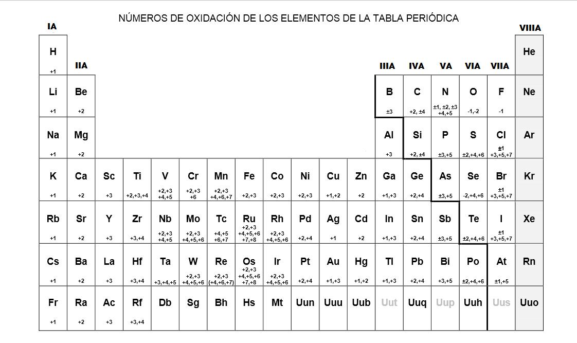 Tabla nmeros de oxidacin colegio nocturno braulio carrillo tabla peridica con nmeros de oxidacin urtaz Gallery
