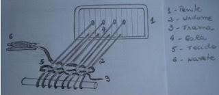 Desenho esquemático do urdume, trama e acessórios do tear de pente liço