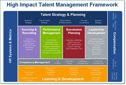 Integrated talent management definition