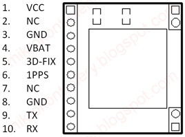 GPS - Opis wyprowadzeń modułu ARE0077 z układem FGPMMOPA6C