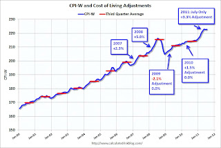 Early Read: 2012 Social Security Cost-Of-Living Adjustment on track for 3%+ increase