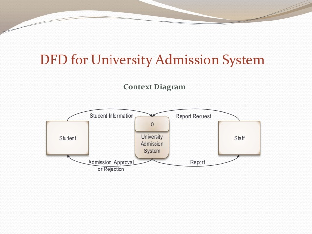 Draw a dfd for online admission system of an university for Draw dfd online