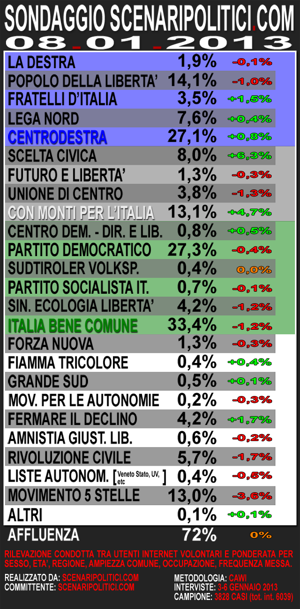 int voto Sondaggio SCENARIPOLITICI: IBC 33,4%, CDX 27,1%, Monti 13,1%, M5S 13%. La lista Monti vale gi l8% in forte crescita
