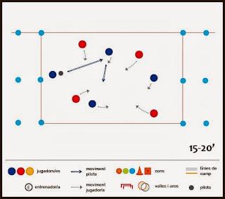 Exercici de futbol: escalfament - Joc variant del rugbi