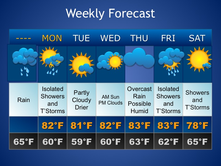 New England Weather: Weekly Forecast