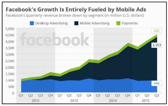 """Mobile ads spuring Facebook zooming growth"""