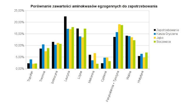 wykres aminokwasy egzogenne kasza gryczana jajko soczewica zapotrzebowanie