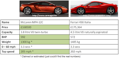 mclaren mp4-12c ferrari 458 comparison