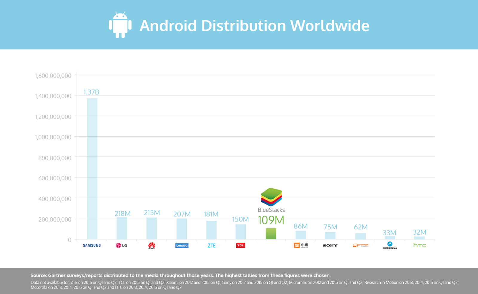 Top Android Footprint Worldwide