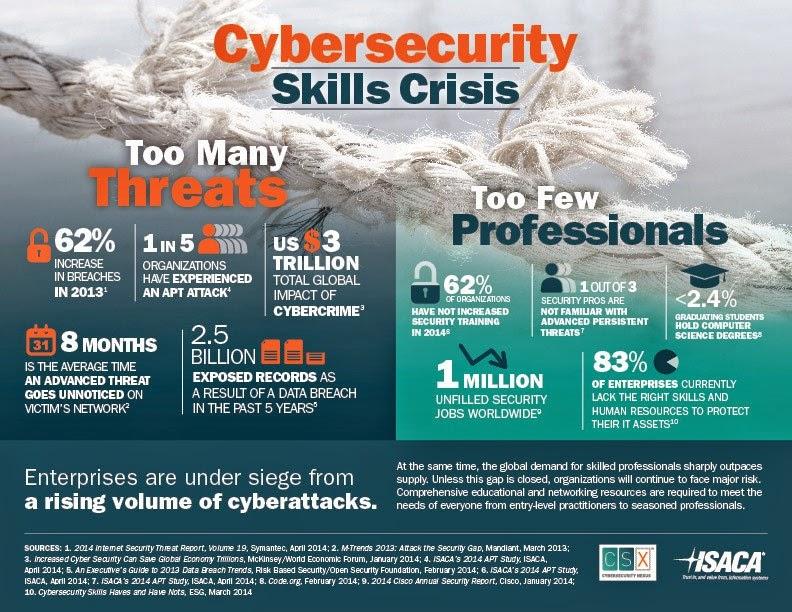 Segurança Cibernética