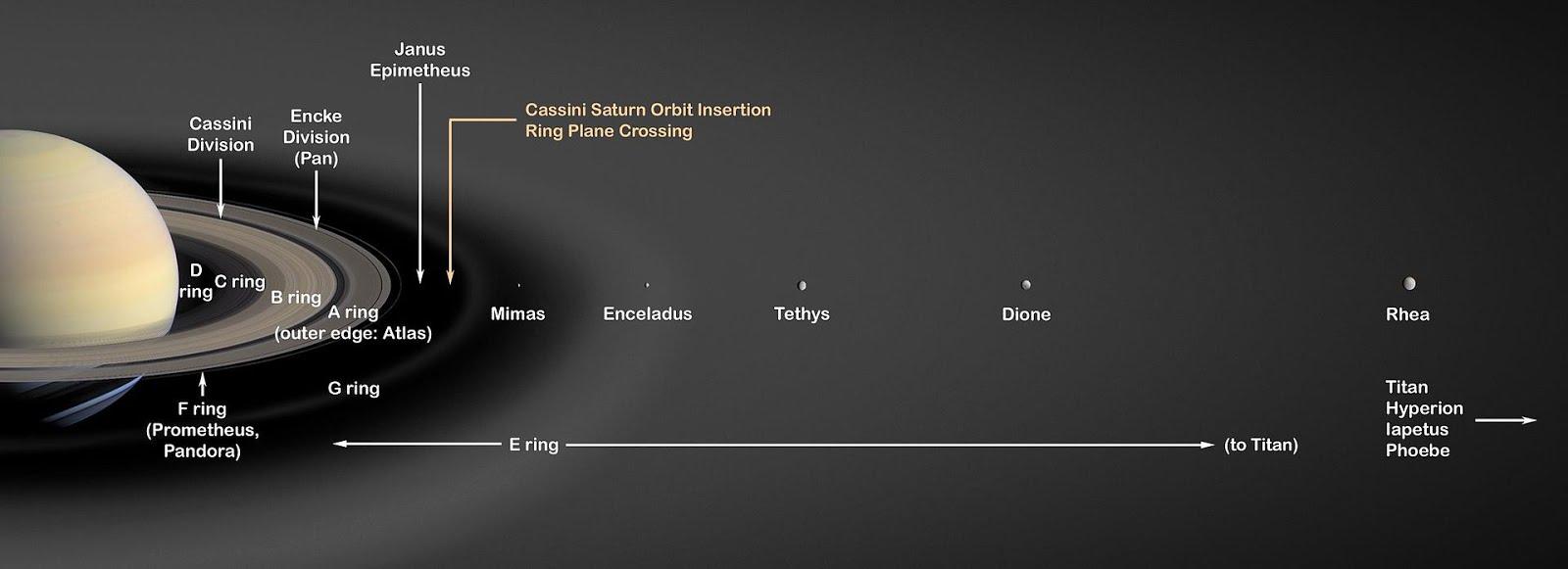 Anéis e Luas de Saturno