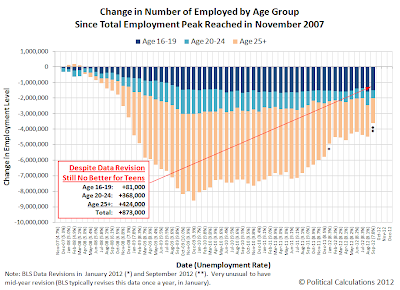 Change in Number of Employed by Age Group Since November 2007, through September 2012