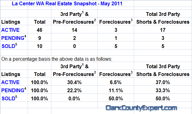 La Center Washington Real Estate Market Report by John Slocum & Kathryn Alexander REMAX Vancouver WA