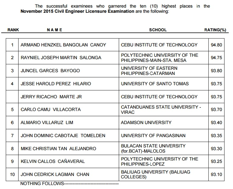 Top 10 List November 2015 Civil Engineering board exam - PRC Board News
