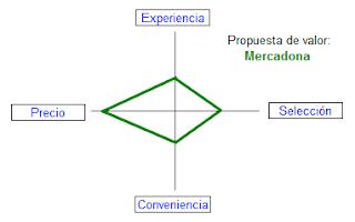 gráfico de posicionamiento de enseña,