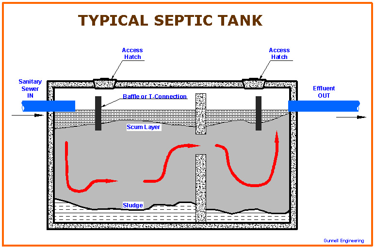 Baker plumbing heating and gas fitting septic fields for Design septic system