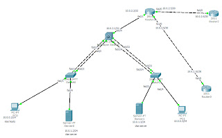 Network topology having layer 3 switches and link aggregation