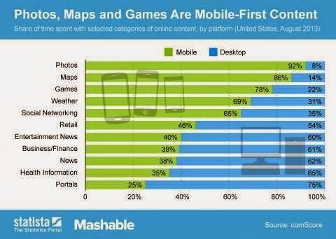 Fotos, mapas y juegos es el contenido más accedido desde teléfonos móviles (infografía)