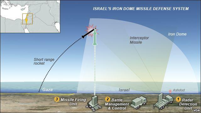 Hadapi Iran, Arab Saudi Beli Rudal Iron Dome dari Israel