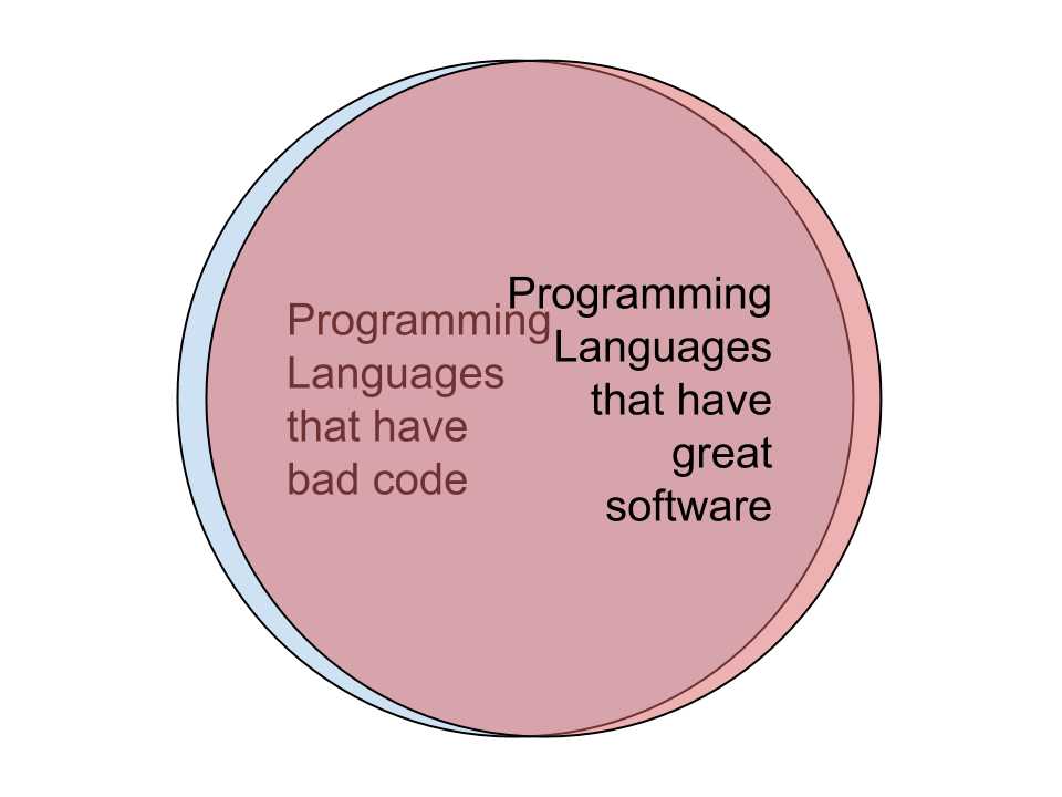 Programming language venn diagram