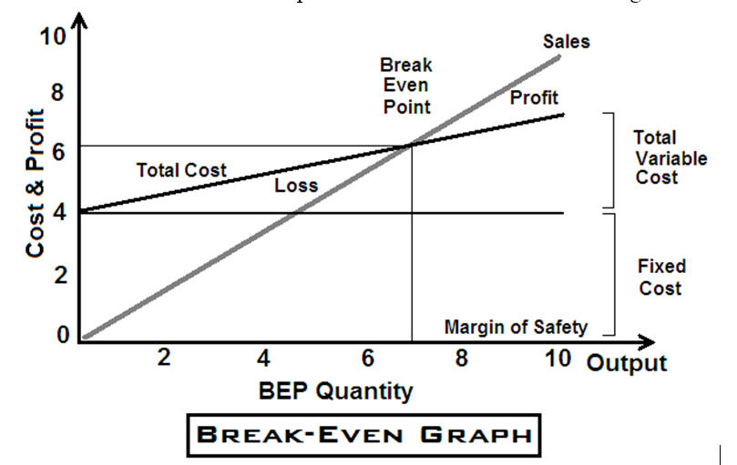what is breakeven analysis
