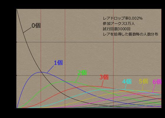レアドロップ数毎の人数推移グラフ