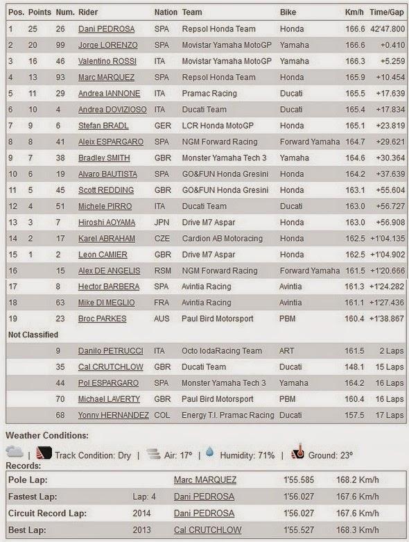 Hasil Race MotoGP Brno Ceko 2014