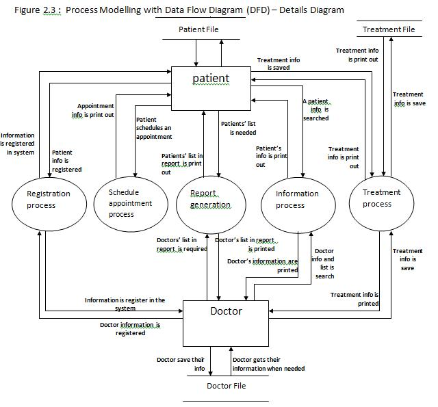 The Rotten Apple U0026 39 S  What Is System Analysis And Design