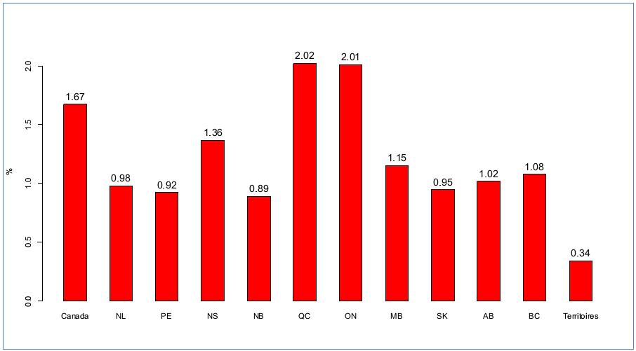 Figure 1: Part des dépenses brutes en R&D dans le PIB, moyenne, 1981-2011,Source des données: Statistique Canada