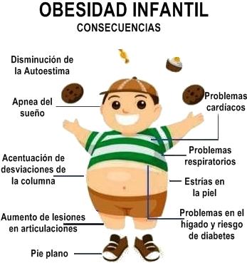 Néstor J. González Sánchez: OBESIDAD INFANTIL CUADRUPLICA