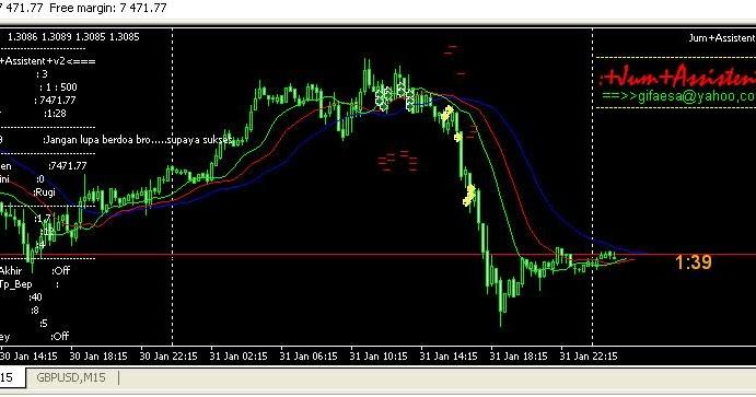 Strategi forex profit terus