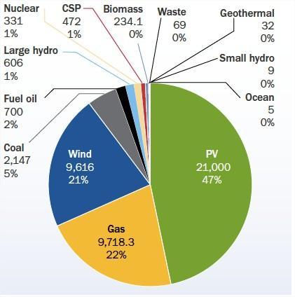 Communaut des pragmatiques de l 39 autoproduction for Le photovoltaique est il rentable