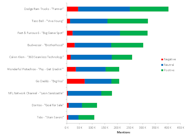Superbowl XLVII Commercial Sentiment Breakdown by Gender