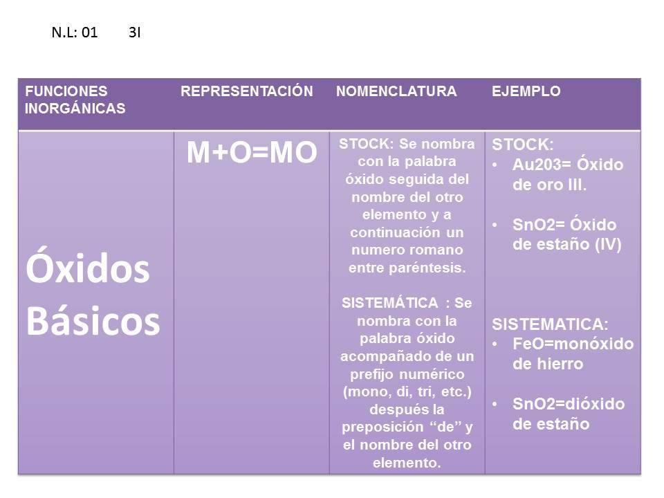xidos bsicos nomenclatura - Tabla Periodica De Los Elementos Basicos