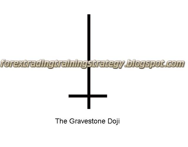 Forex gravestone doji