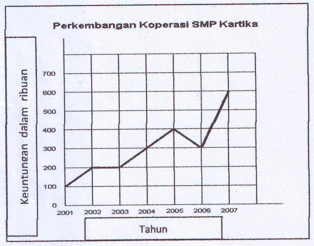 Soal membaca tabel bagan grafik diagram pelajaran bahasa simpulan isi grafik tersebut yang tepat adalah a koperasi siswa smp kartika tahun 2006 mengalami kenaikan b perkembangan koperasi smp kartika setiap ccuart Gallery