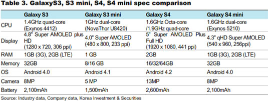 Samsung Galaxy S4 Mini Specification Spreadsheet