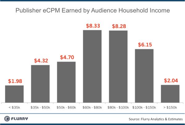 eCPM par tranche de revenu - USA 2011
