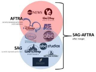 Venn Diagram example of union coverage pre and post merger of SAG and AFTRA