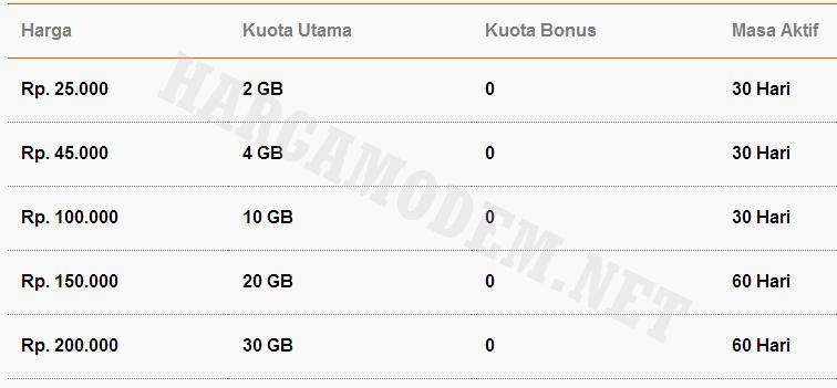 Daftar Harga terbaru Paket Internet Bolt 4G LTE