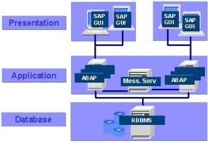 Sap abap 4 basics introduction for Sap r 3 architecture