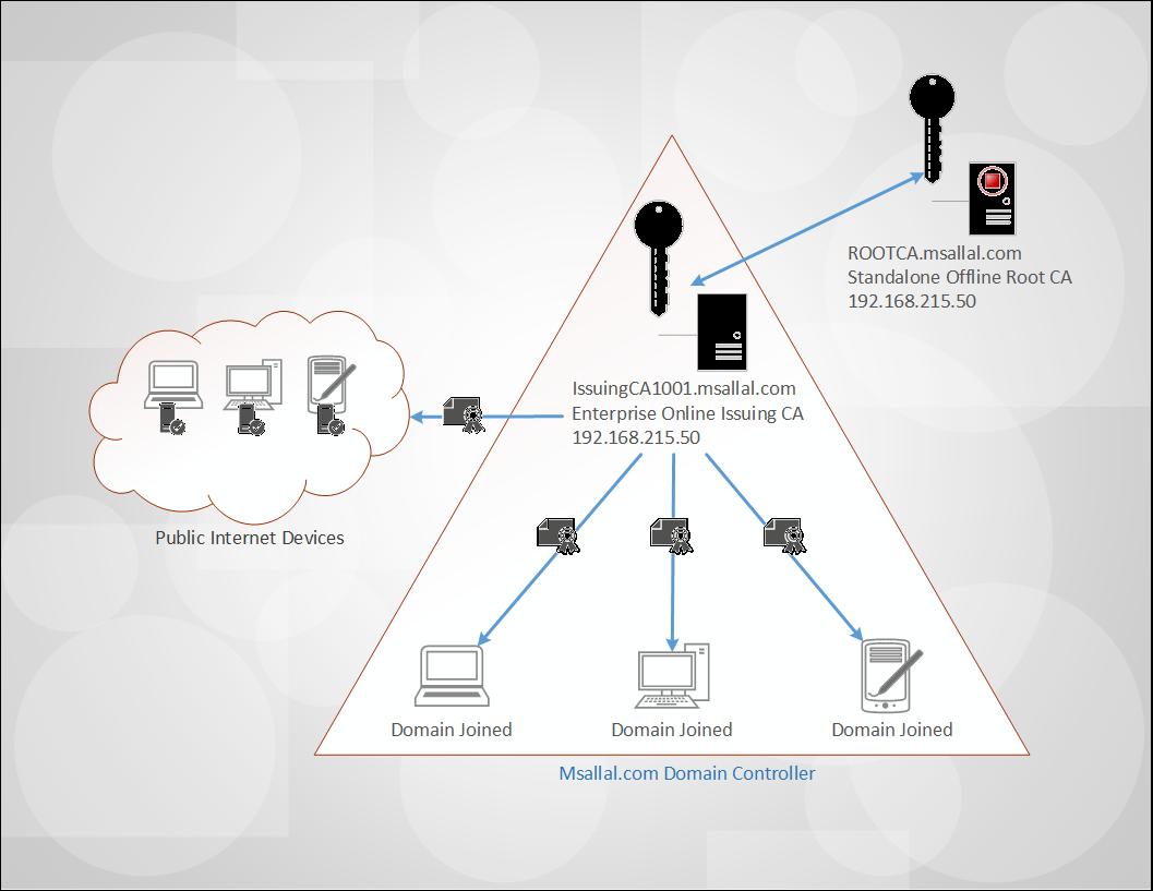 Part 2 Deploying Enterprise Pki On Windows Server 2012 R2 With The