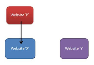 Website X and Website Y