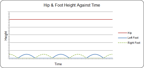 Biped Robot Hip & Foot Height Against Time